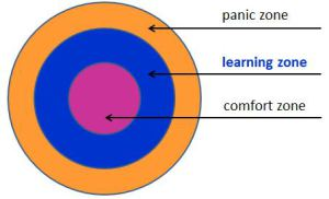 Where Learning Happens (2)