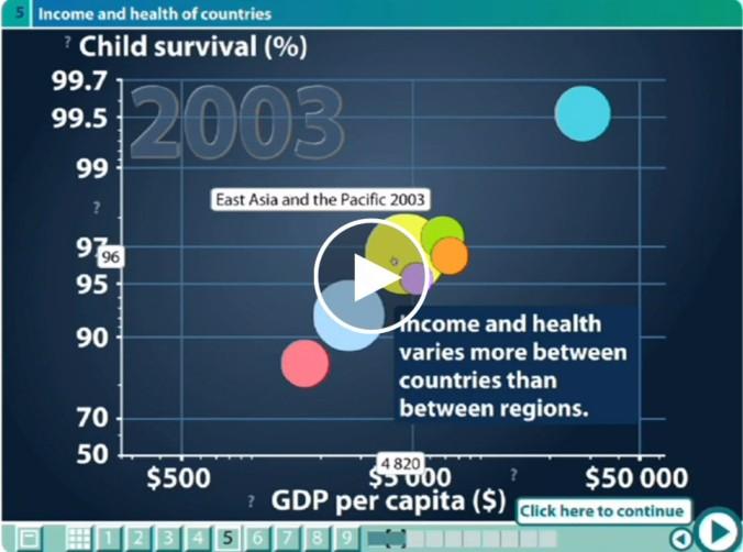 DataViz3 (Hans Rosling)