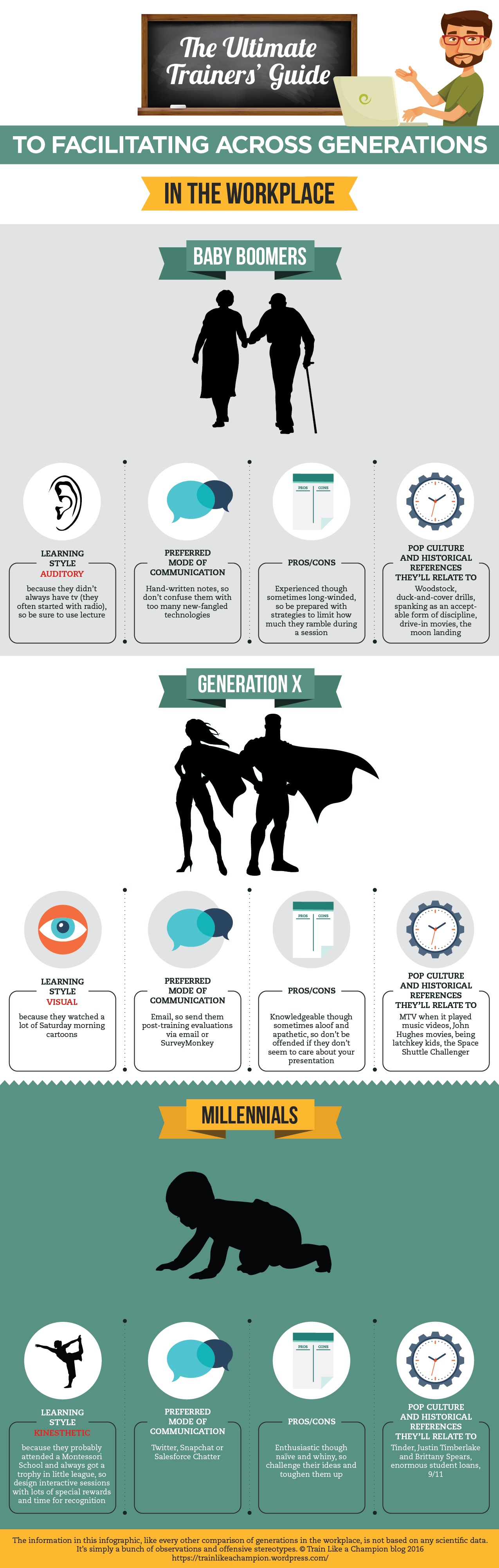 get off my lawn millennials an infographic for training an infographic for training different generations in the workplace train like a champion
